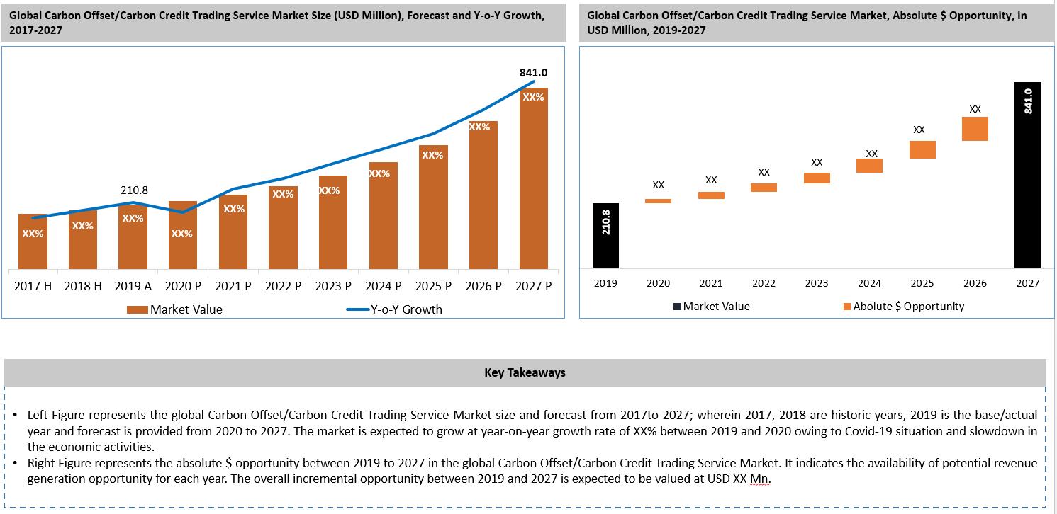 Global Carbon Offset Carbon Credit Trading Service Market Key Takeaways