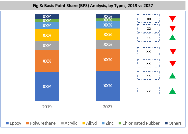 North America Anti-corrosion Coating Market By Type