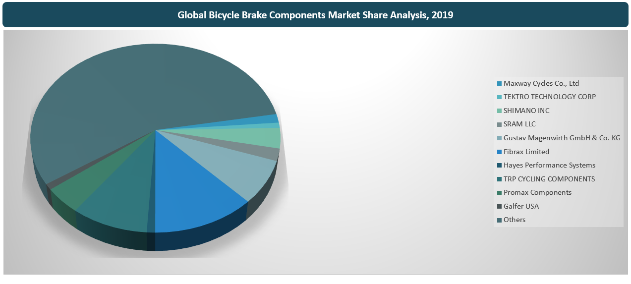 Global Bicycle Brake Components Market By Key Players