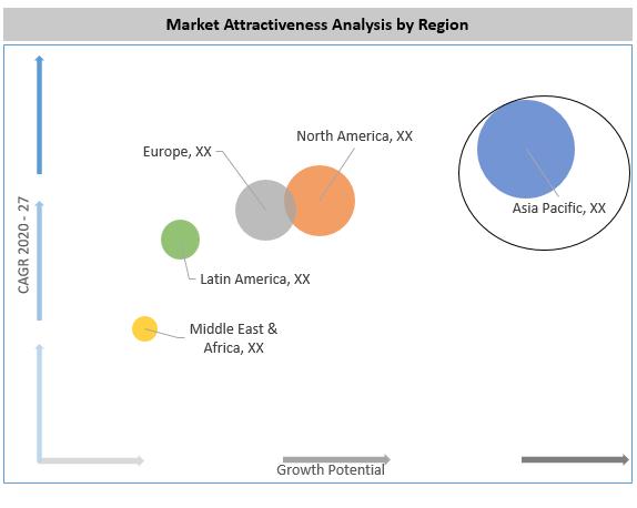 Global Electric Bidet Market By Region