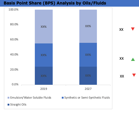 Global Penetrating Oil Market BPS Analysis