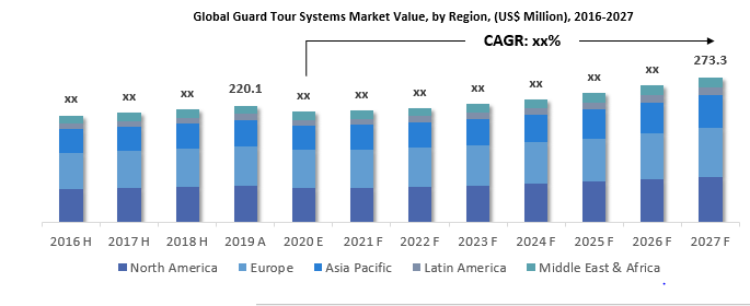 Guard Tour System Market By Region