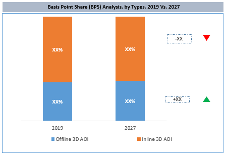 Global 3D Automated Optical Inspection (AOI) Market By Type