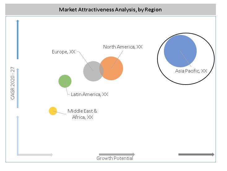 Flow Computer Market Analysis by Region