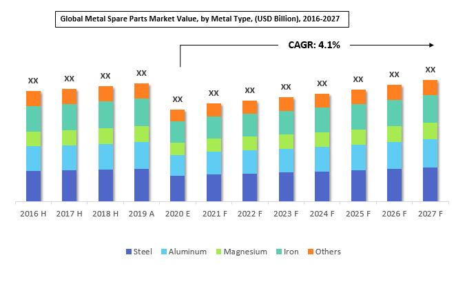 Global Metal Spare Market By Type