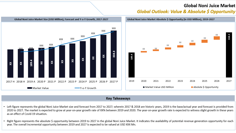 Global Noni Juice Market Key Takeaways