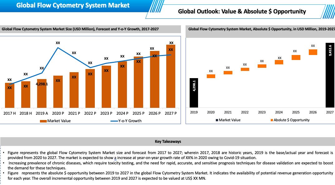 Global Flow Cytometry System Market Key Takeaways