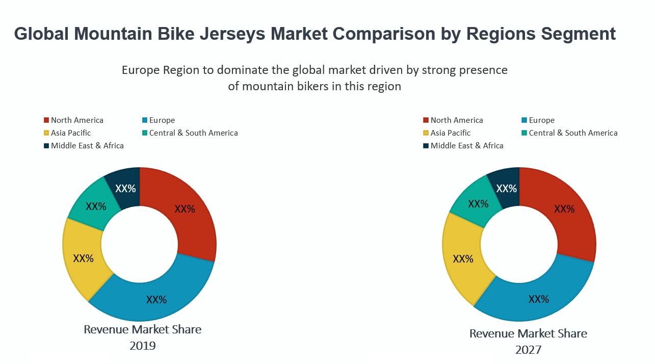 Global Mountain Bike Jerseys Market By Region