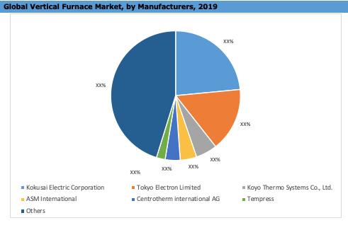 Global Vertical Furnace Market By Manufacturer