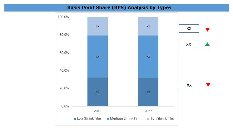 Global PET Shrink Film Market BPS Analysis
