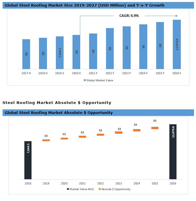 Global Steel Roofing Market Summary