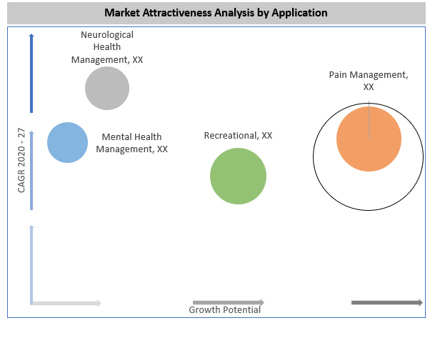 Global Cannabis Market By Application