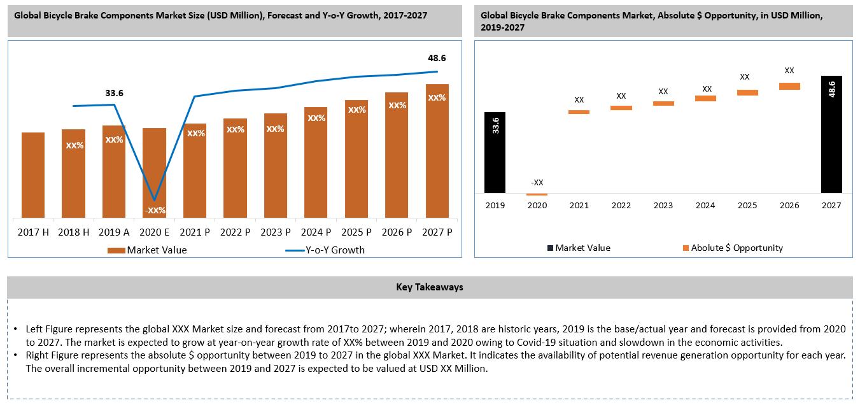 Global Bicycle Brake Components Market Key Takeaways