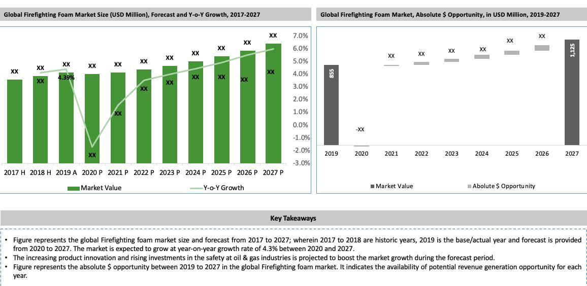 Global Firefighting Foam Market Key Takeaways