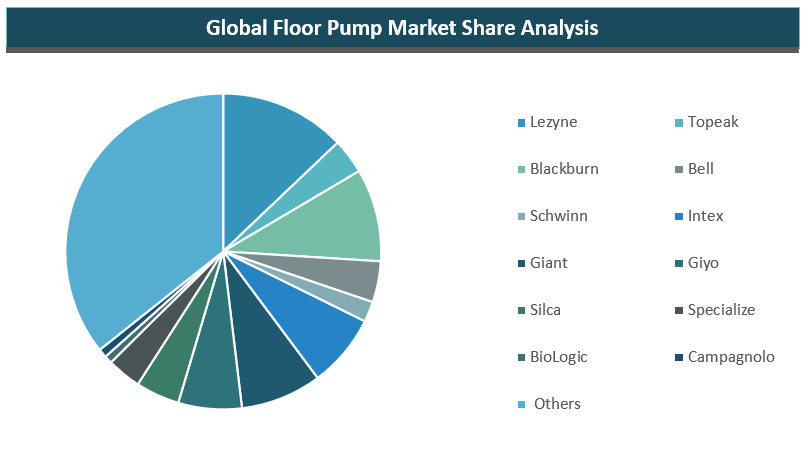 Global Floor Pump Market By Key Players