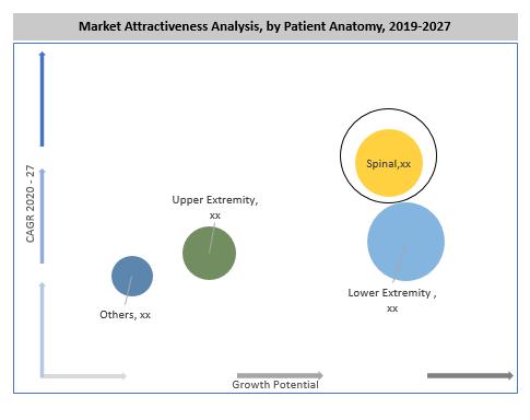 Global Orthopedic Screws Market By Patient Anatomy