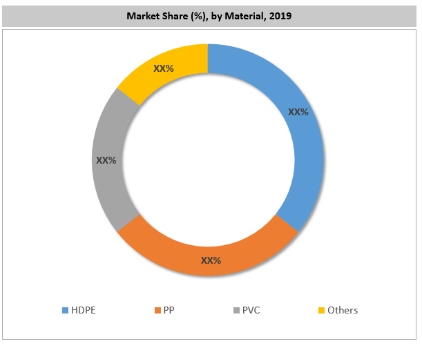 Europe Plastic Pallets Market By Material