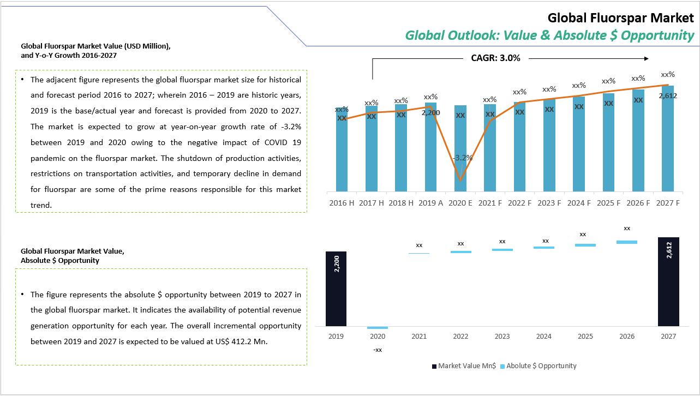 Fluorspar Market Value