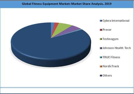 Global Fitness Equipment Market By Key Players