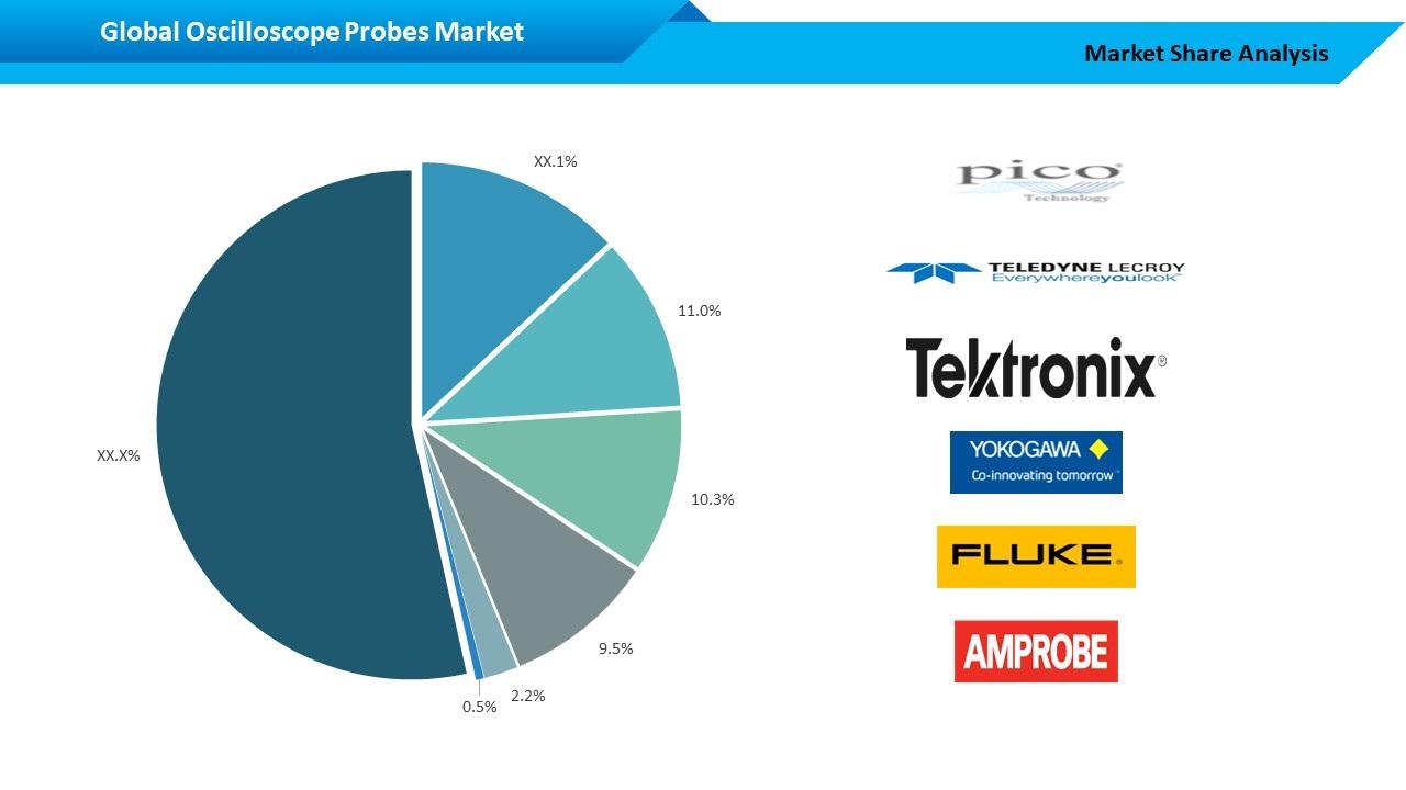 Global Oscilloscope Probe - Major Player Market Share