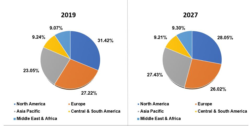 Global IoT security market share, by region, 2019 & 2027 (USD Million)