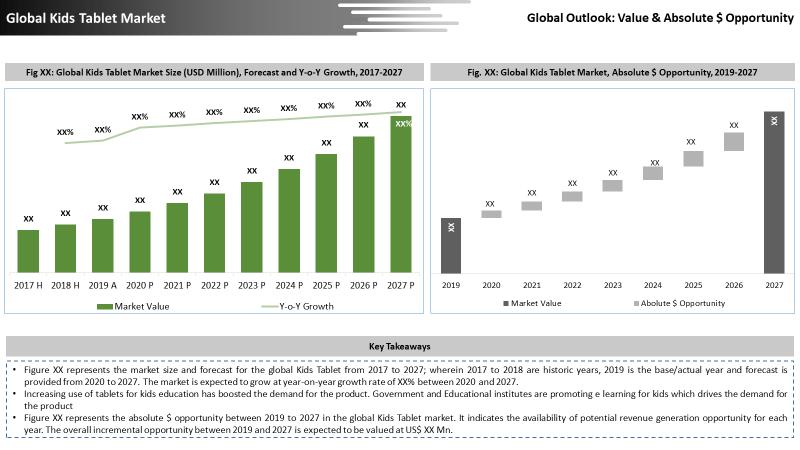 Global Kids Tablet Market Key Takeaways