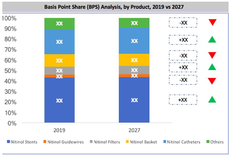 Global Nitinol-based Medical Device Market By Type