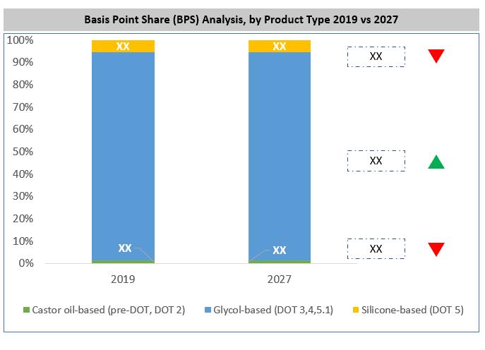 Global Automotive Brake Fluid Market By Type