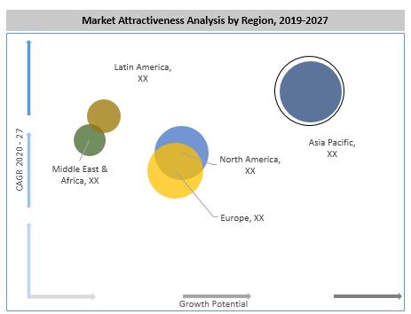 Global Baby Fashion Accessories Market By Region