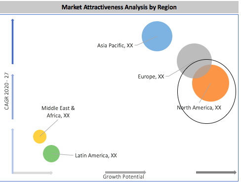 Global Two-Photon Microscopy Market By Region