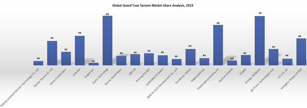 Guard Tour System Market Share Analysis