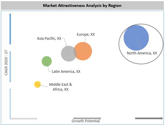 Laryngeal Mask Airway Market By Region