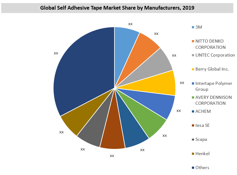 Global Self Adhesive Tapes Market By Manufacturer