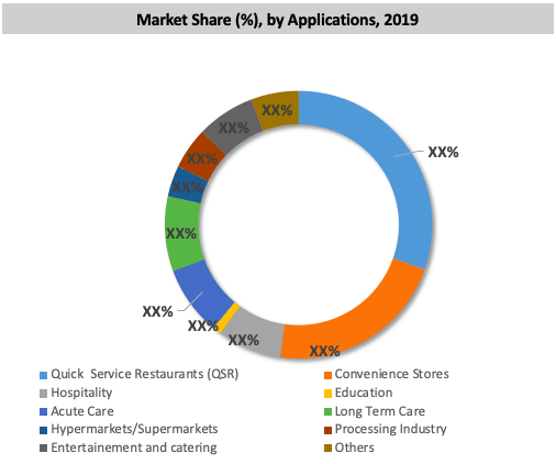 Global Commercial Paper Towel Dispenser Market By Application