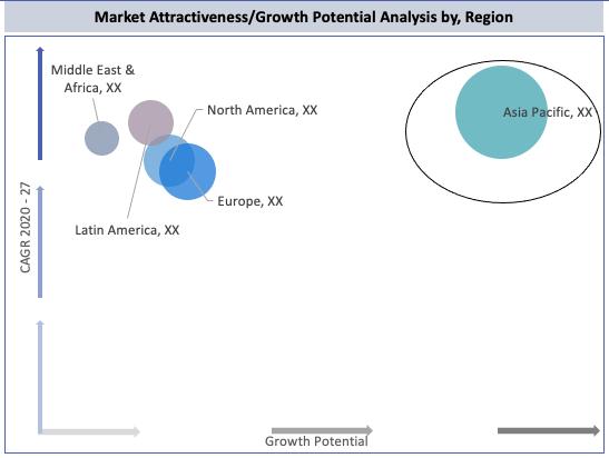 Global Polytetrahydrofuran (PTMEG) Market By Region