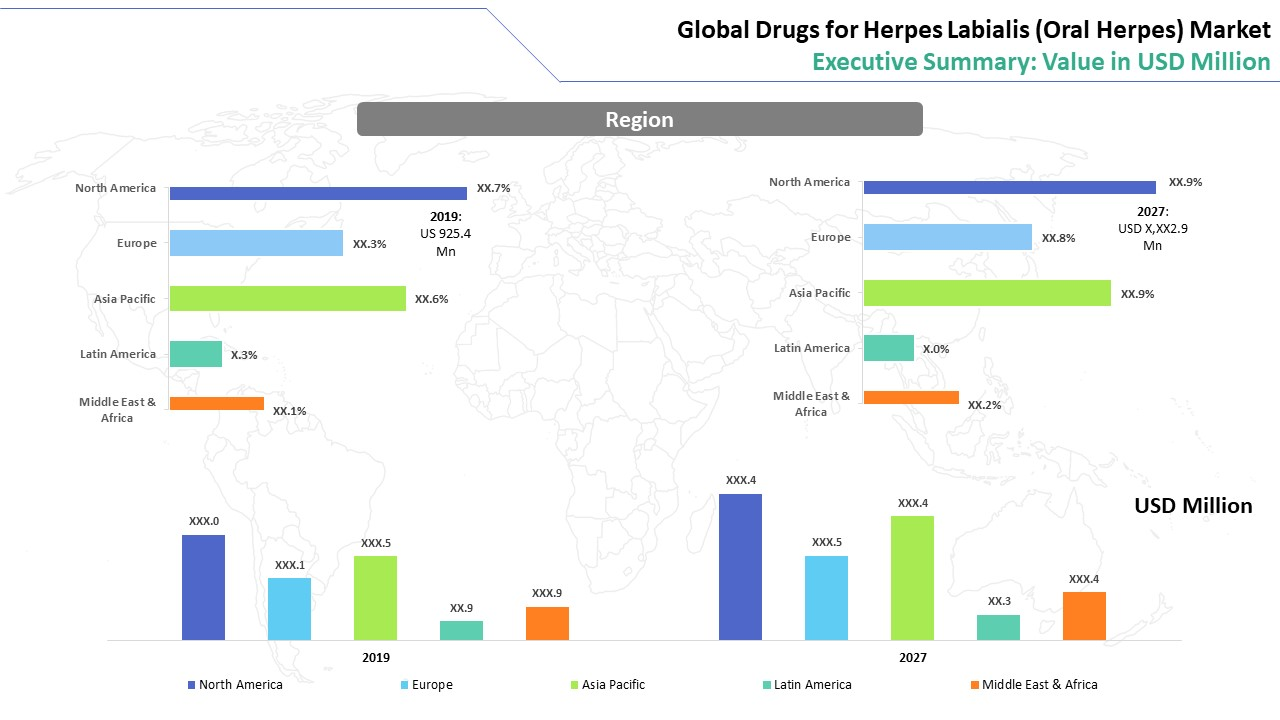 Drugs for Herpes Labialis (Oral Herpes) Market Regional Analysis
