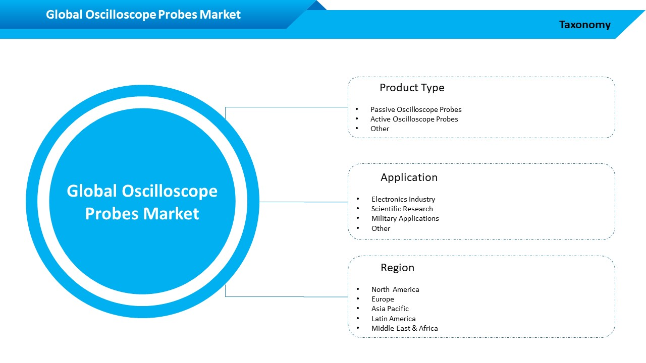 Global Oscilloscope Probe Market Segment