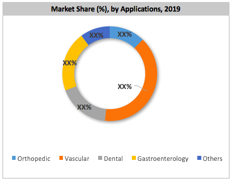 Global Nitinol-based Medical Device Market By Application
