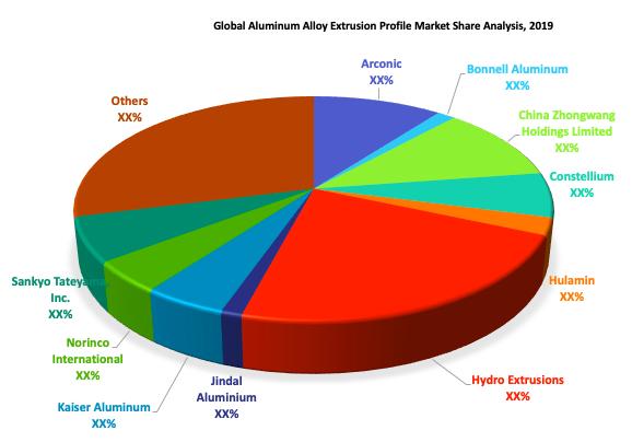 Aluminum Alloy Extrusion Profile Market Share Analysis
