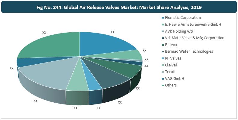 Global Air Release Valves Market By Manufacturer