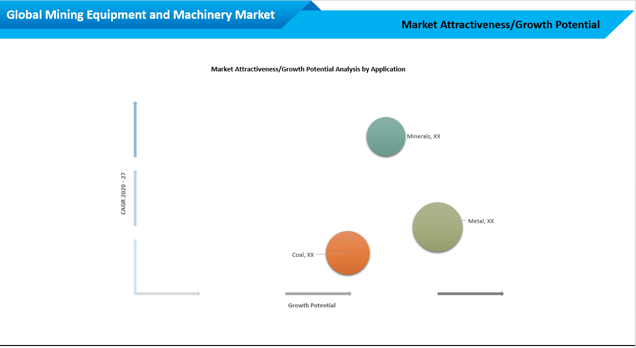 Global Mining Equipment and Machinery Market Attractiveness