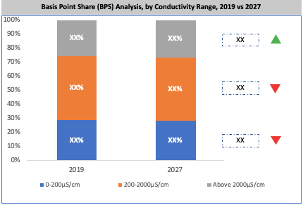 Global Vertical Furnace Market By Conductivity Range