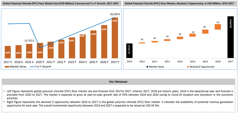 Global Polyvinyl Chloride (PVC) Floor Market Key Takeaways