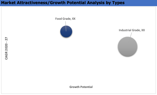 Global Penetrating Oil Market Attractiveness