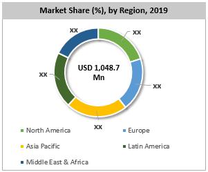 Global Orthopedic Screws Market By Region