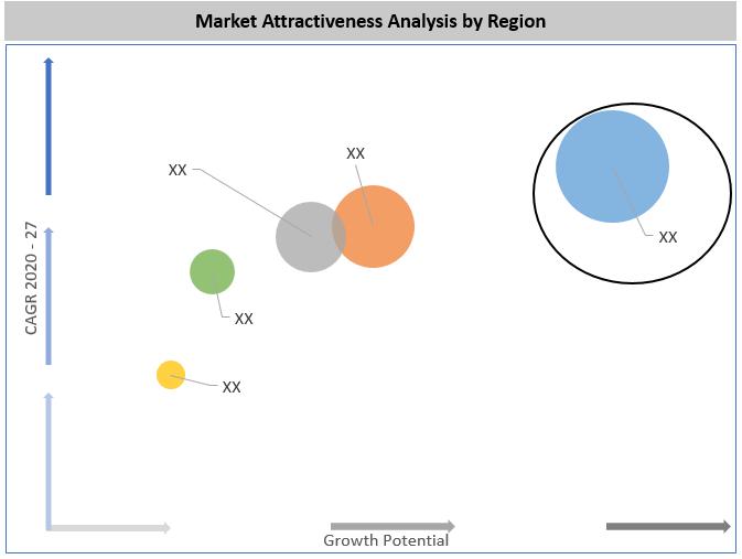 Global Friction Stir Welding Equipment Market By Region