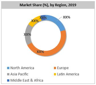 Global PET Shrink Film Market By Region