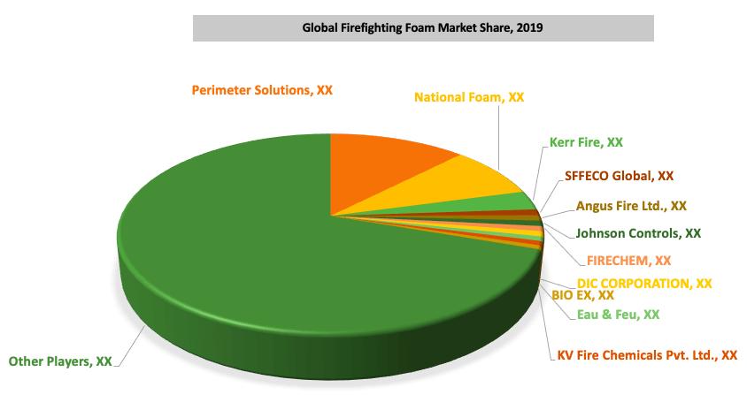 Global Firefighting Foam Market By Key Players