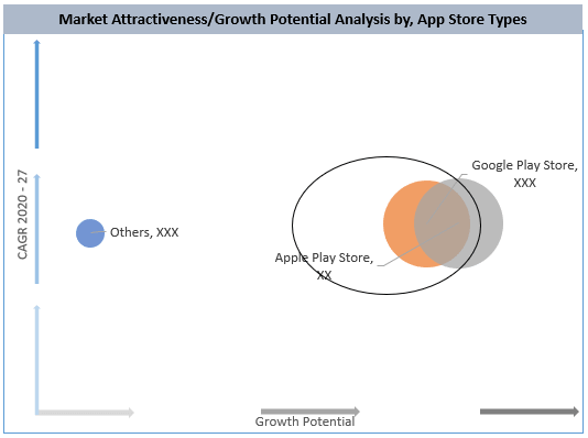 Global Mobile Health Apps Market By App Store Type