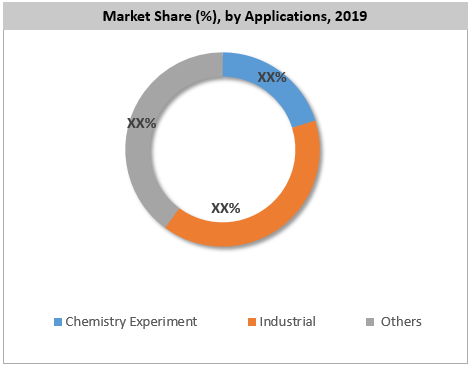 Global Fluorinated Building Blocks Market By Application